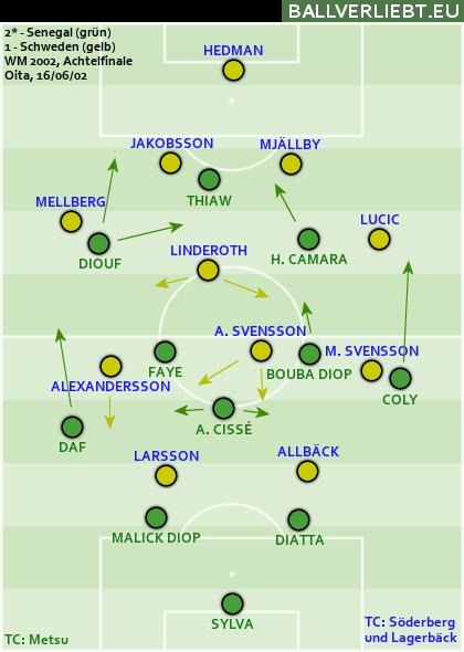 Senegal - Schweden 2:1 n.V. (1:1, 1:1)