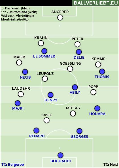 Frankreich - Deutschland 1:1 n.V. (1:1, 0:0), 4:5 i.E.