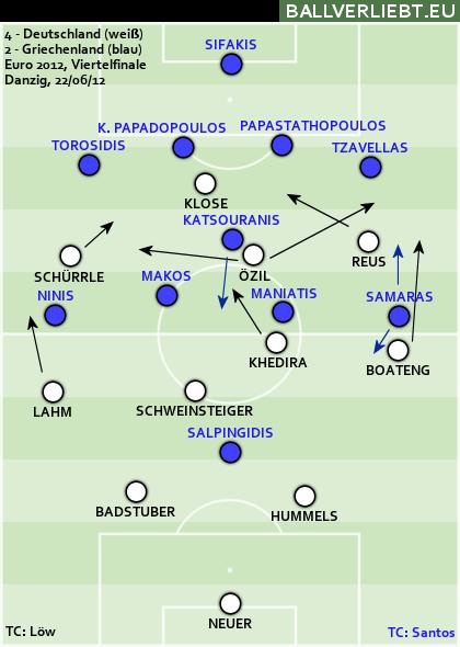 Auch im EM-Viertelfinale gegen Deutschland ließ Santos ein defensiven 4-1-4-1 spielen.