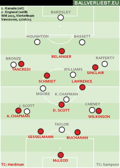 Kanada - England 1:2 (1:2)