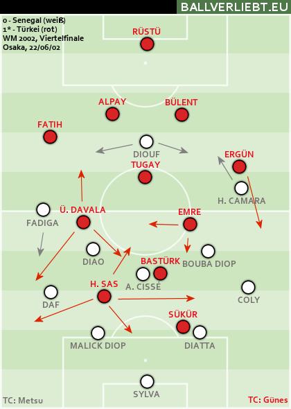 Senegal - Türkei 0:1 n.V.