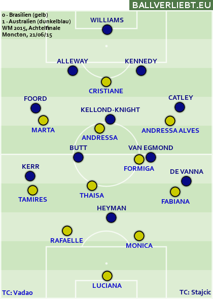 Brasilien - Australien 0:1 (0:0)