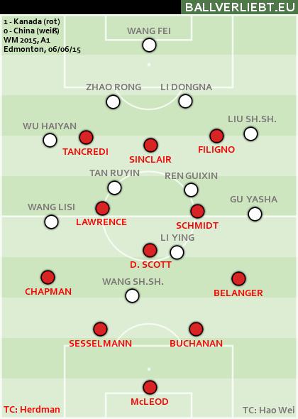 Kanada - China 1:0 (0:0)
