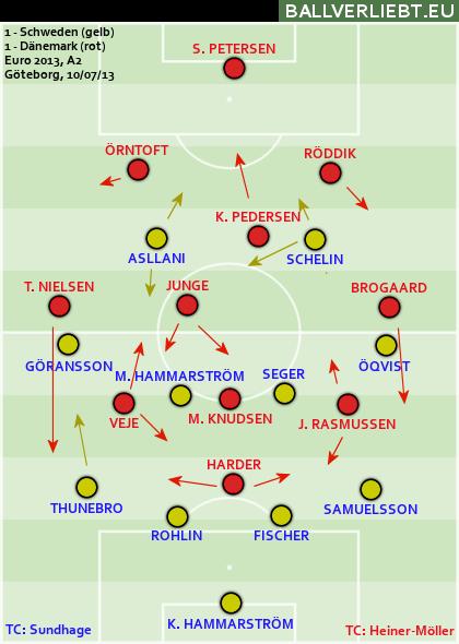 Schweden - Dänemark 1:1 (1:1)