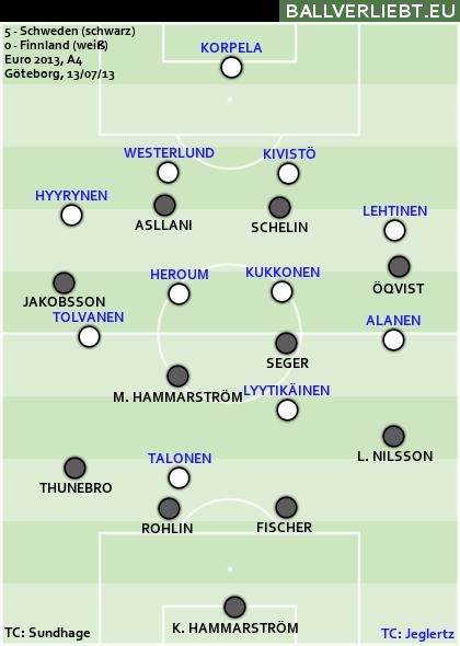 Schweden - Finnland 5:0 (3:0)