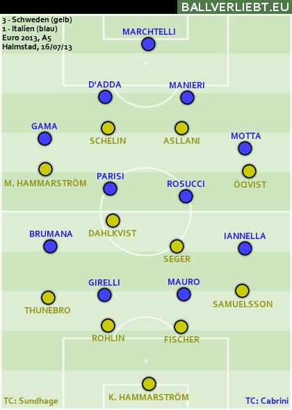 Schweden - Italien 3:1 (0:0)