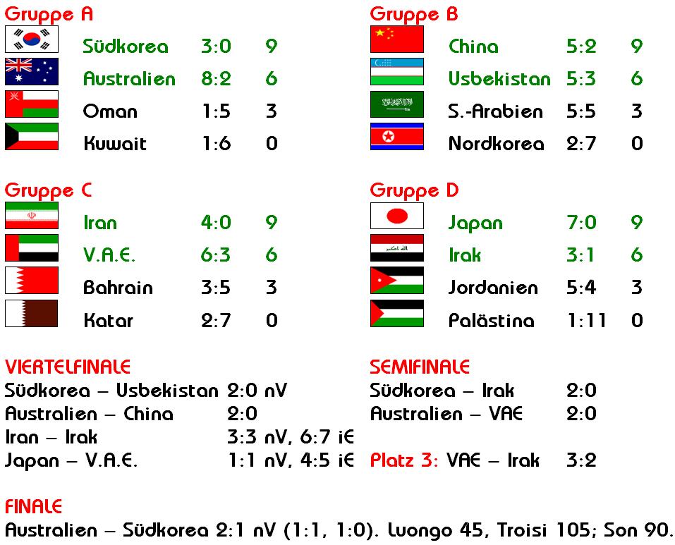 Asiencup komplett