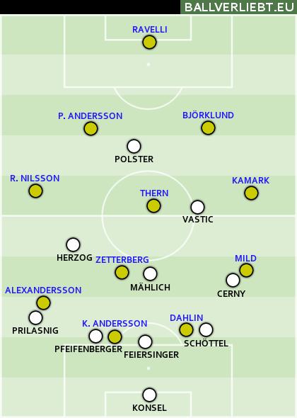 Österreich - Schweden 1:0 ... Min. 41 bis 69