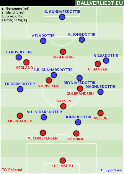 Norwegen - Island 1:1 (1:0)