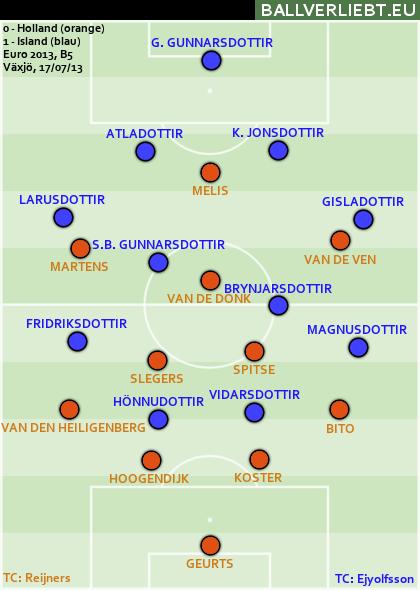 Holland - Island 0:1 (0:1)