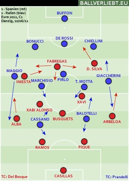 Dreierkette Gegen Falsche Neun Italien Taktischer