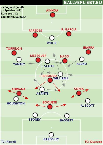 England - Spanien 2:3 (1:1)