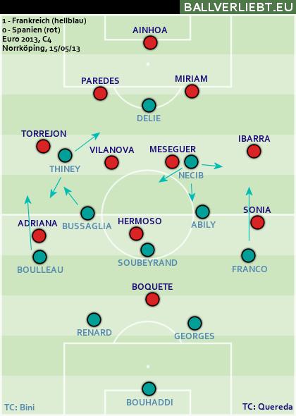 Frankreich - Spanien 1:0 (1:0)