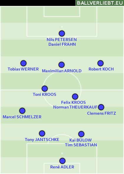 DDR 2014