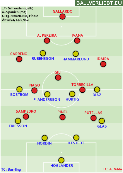 Mit Nago und Putellas spielten zwei spanische England-Bezwinger letztes Jahr im U-19-EM-Finale