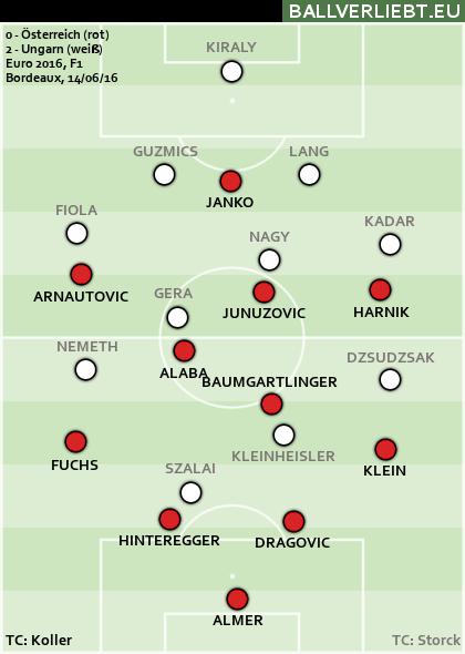 Österreich - Ungarn 0:2 (0:1)