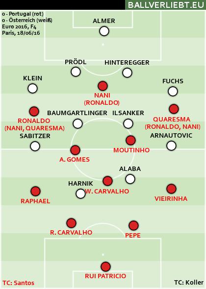 Portugal - Österreich 0:0