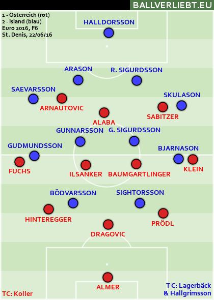 Österreich - Island 1:2 (0:1)