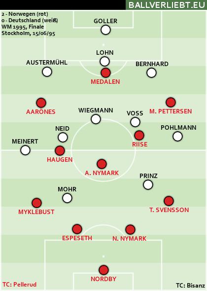Norwegen - Deutschland 2:0 (2:0)