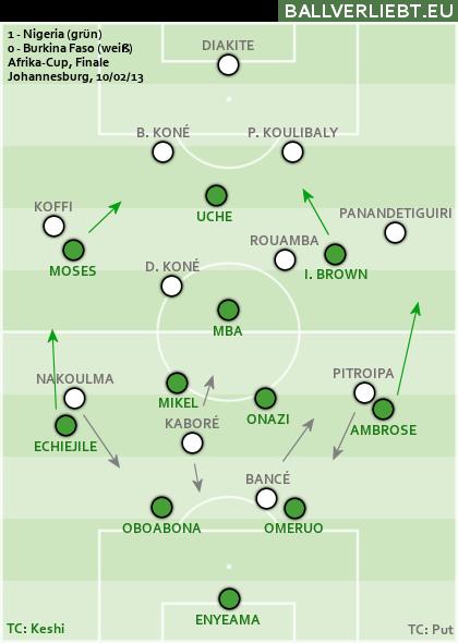Nigeria - Burkina Faso 1:0 (1:0)