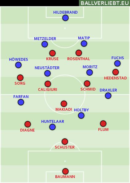 Der SC Freiburg unter Streich
