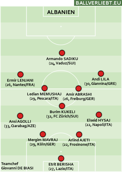 Team Albanien