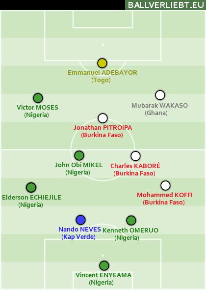 Ballverliebt-Allstars vom Afrika-Cup 2013