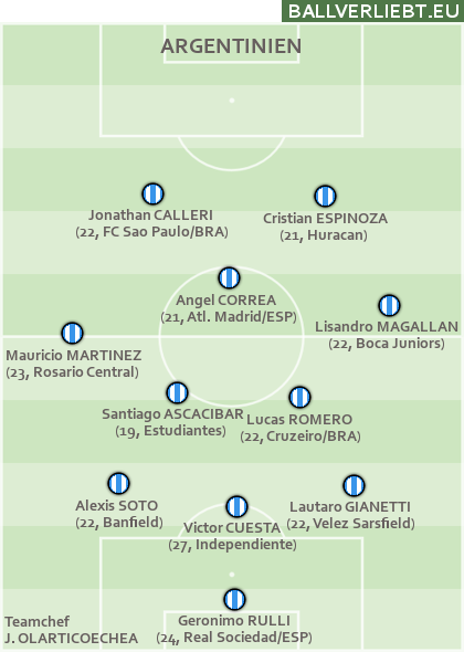 Team Argentinien