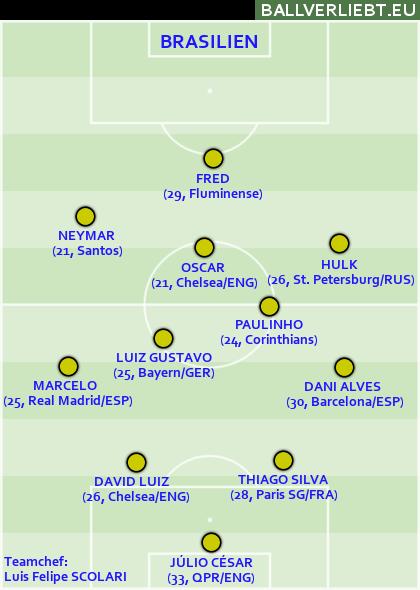 Grundformation von Brasilien beim Confed-Cup 2013