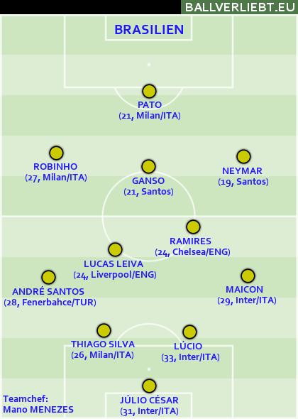 Brasilien bei der Copa América 2011