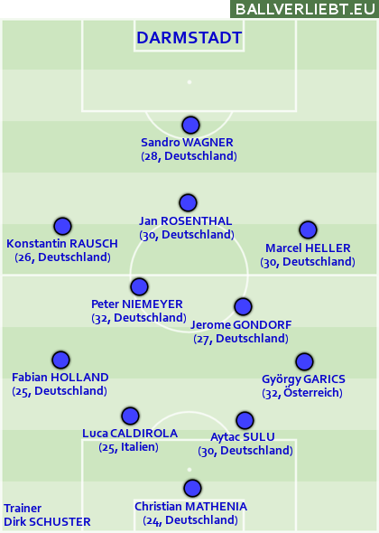Team Darmstadt