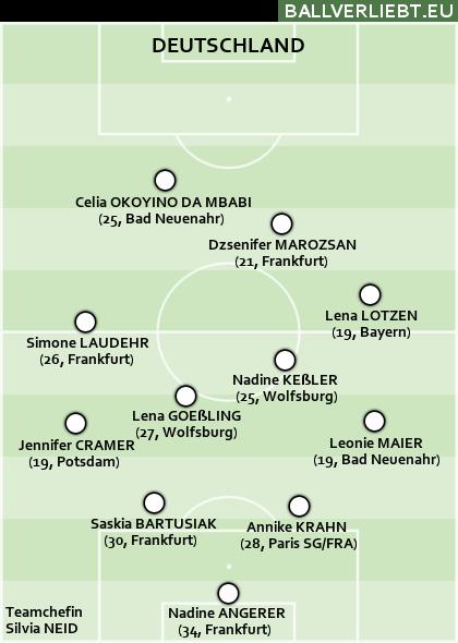 Deutschland 4-4-1-1. Schwung kam erst ins Spiel, als Simone Laudehr in die Mannschaft rutschte.