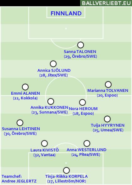 Finnland, 4-4-1-1: Das Zentrum ist phantasiebefreite Zone, die Abwehr ist bei Flanken verwundbar.