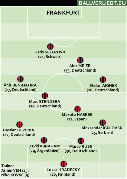 Team Frankfurt