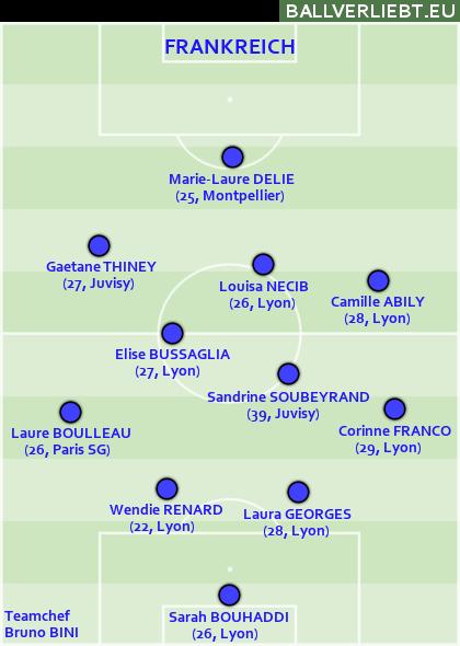Frankreich: 4-2-3-1 mit Abily auf rechts und Nécib im Zentrum. Womöglich die falsche Besetzung.