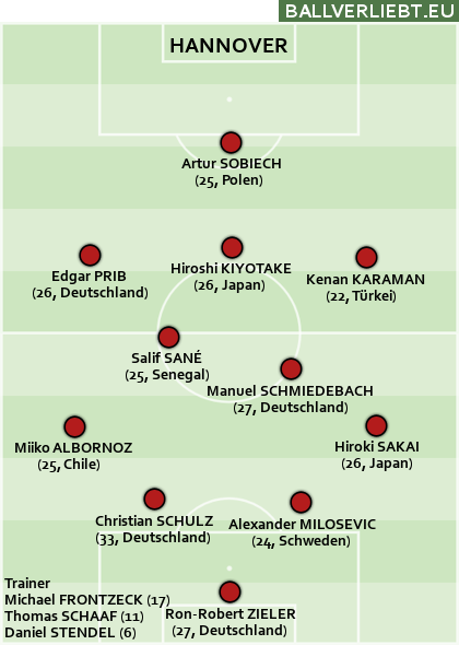 Team Hannover