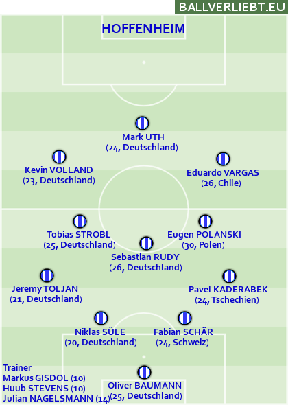 Team Hoffenheim