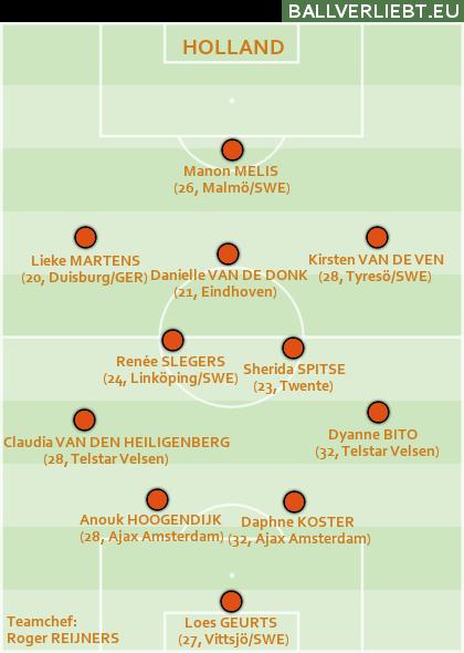 Holland: 4-2-3-1, hinten ganz okay, aber vorne gab es keine Ideen und auch unverständliche Wechsel