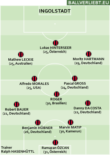 Team Ingolstadt