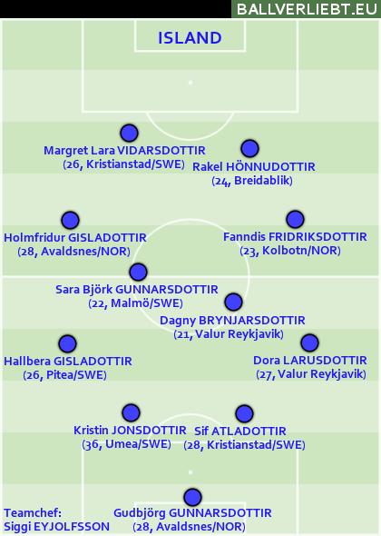 Island: 4-4-2, in dem Viðarsdóttir und Gunnarsdóttir ganz klar herausstechen.