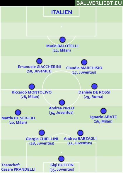 Dreimal verwendete Italien das 4-3-2-1