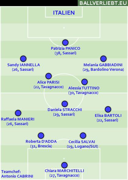Italien, 4-3-3: Es ist alles auf Panico zugeschnitten. Das macht das Team ausrechenbar.