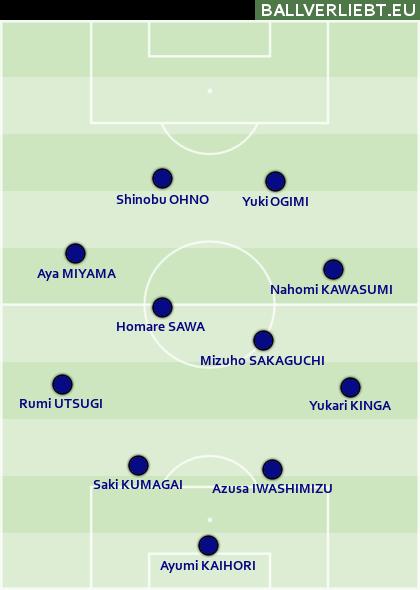 Japan: Das WM-Team von 2011, praktisch unverändert
