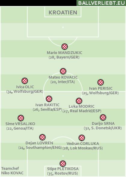 Team Kroatien
