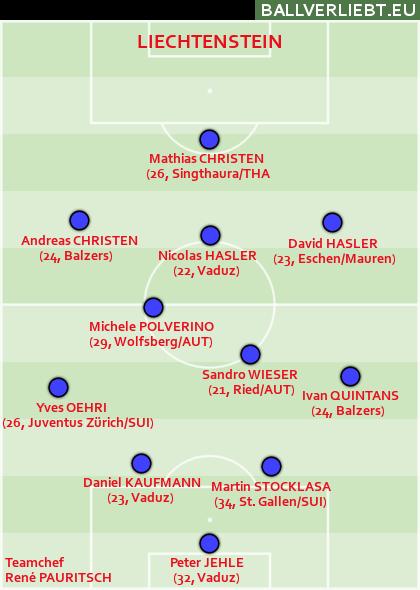 So spielte Liechtenstein zuletzt