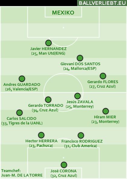 Zu wenige Tore: Mexiko