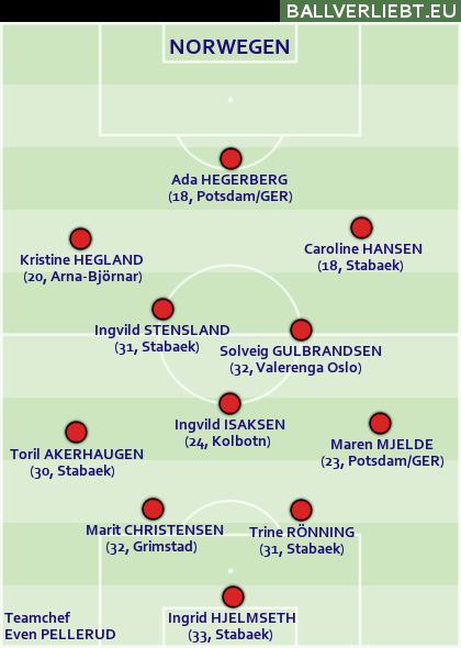 Norwegen: 4-3-3, wenig Räume zwischen Abwehr und Mittelfeld lassen, wenig zulassen.