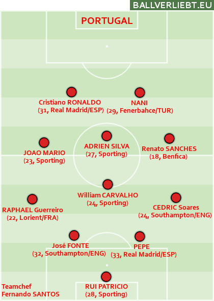 Team Portugal