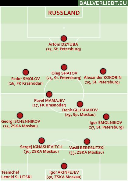 Team Russland