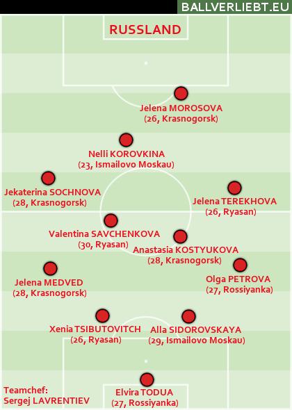 Russland, 4-4-1-1: Ein Team, das sich deutlich wohler fühlt, wenn es das Spiel nicht selbst machen muss.